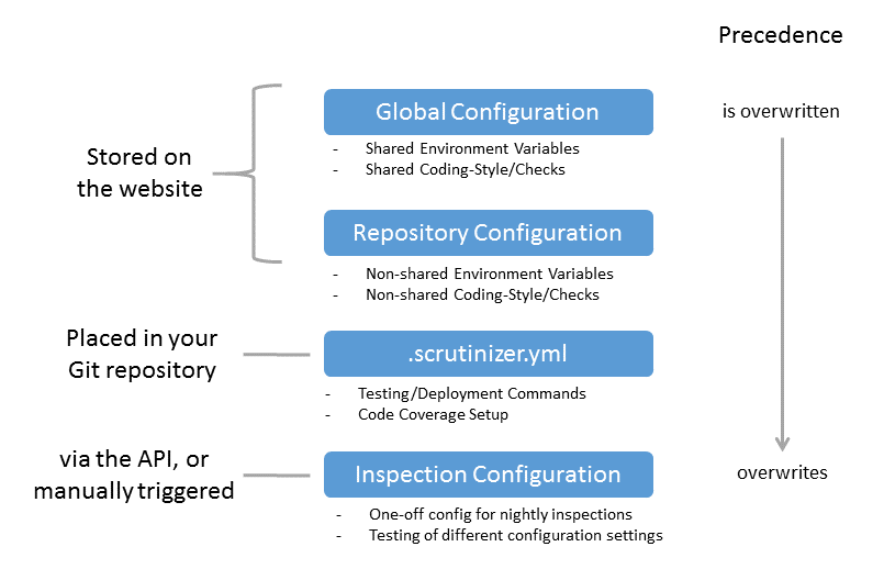 Configuration Locations and Usages